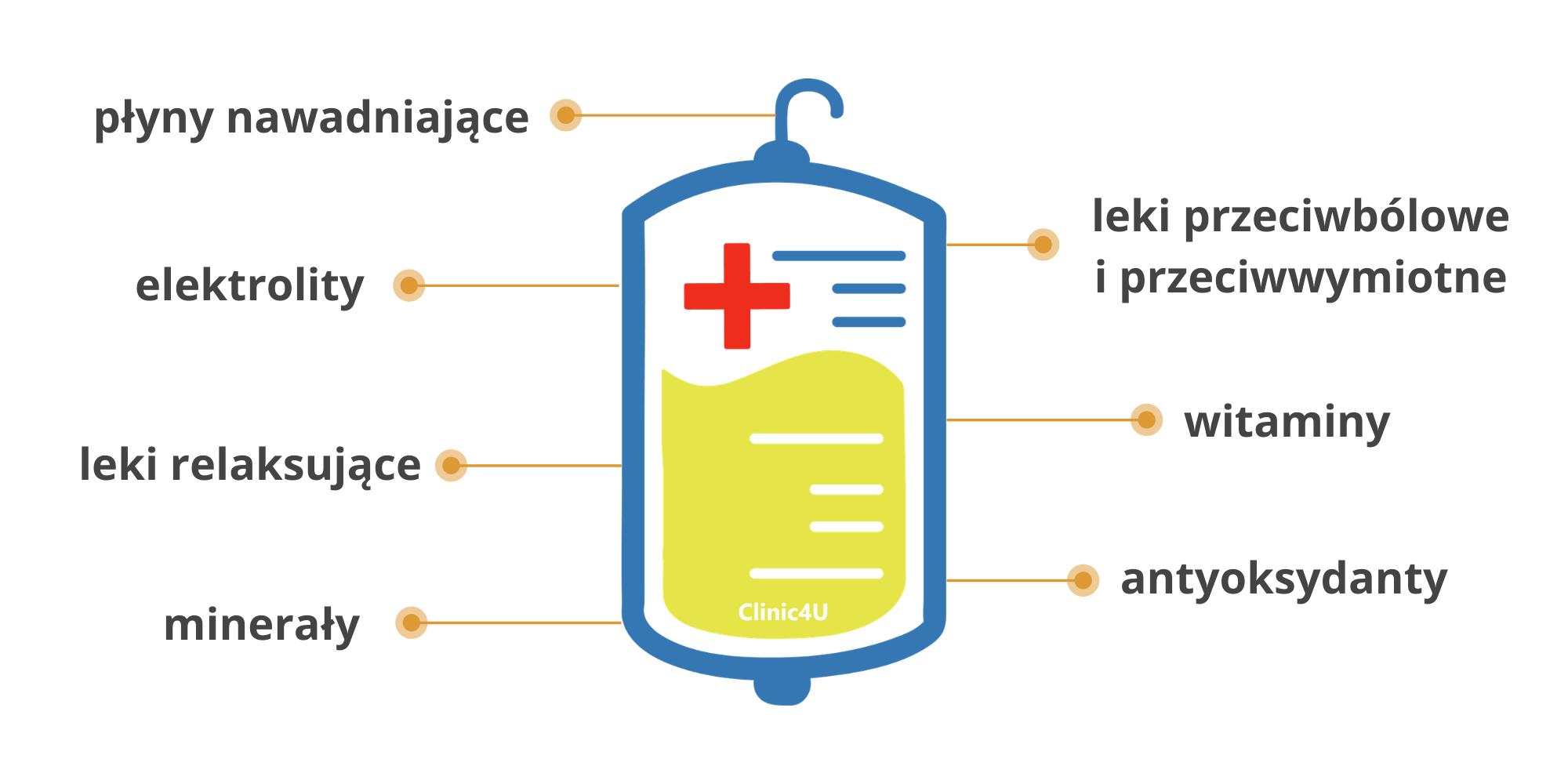 Skład kroplówki na kaca Clinic4u